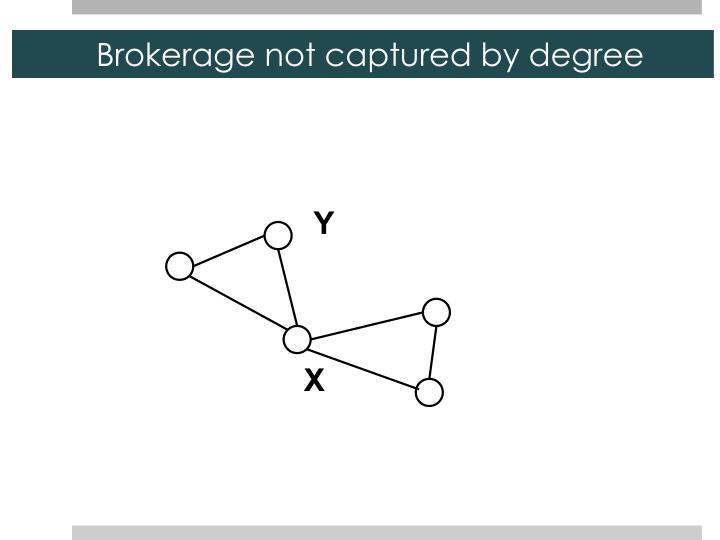 Brokerage not captured by degree