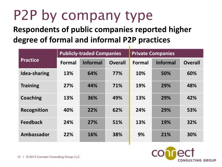 P2P by company type