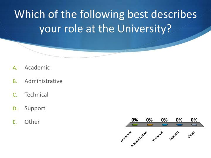 Which of the following best describes your role at the University?