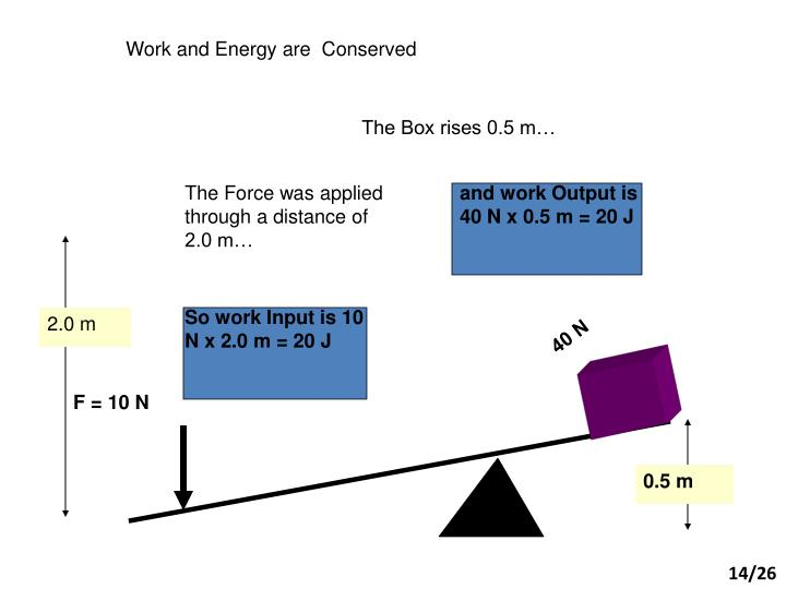 and work Output is 40 N x 0.5 m = 20 J