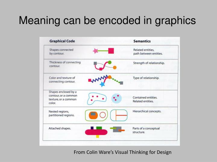 Meaning can be encoded in graphics