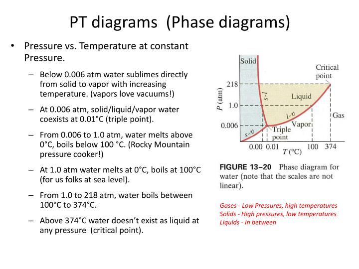 PT diagrams  (Phase diagrams)