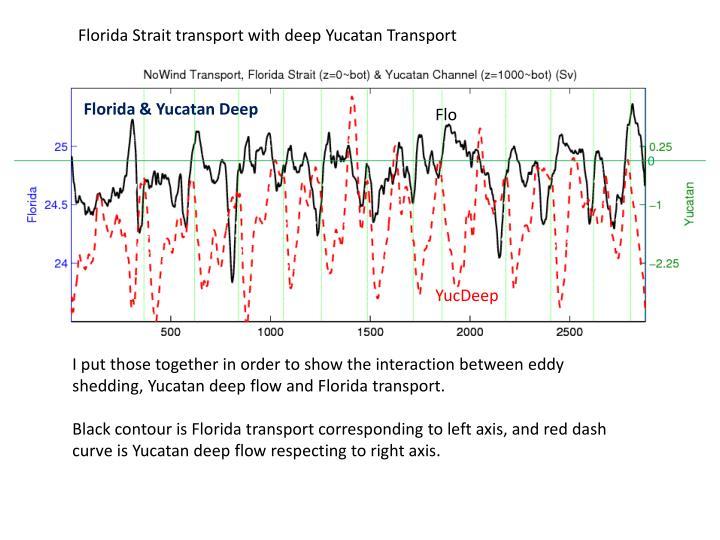 Florida Strait transport with deep Yucatan Transport