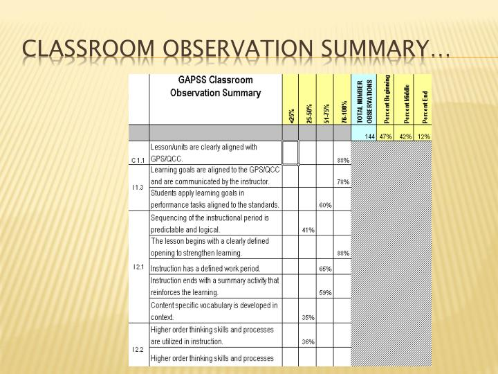 definition and overview of classroom observation Title: what is culture grade levels: 4-12  classroom culture observation form  give students the definition of culture and then solicit additional ideas for.