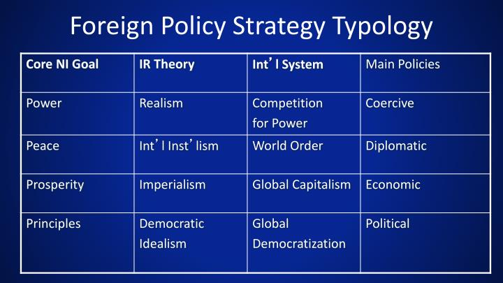 Foreign Policy Strategy Typology