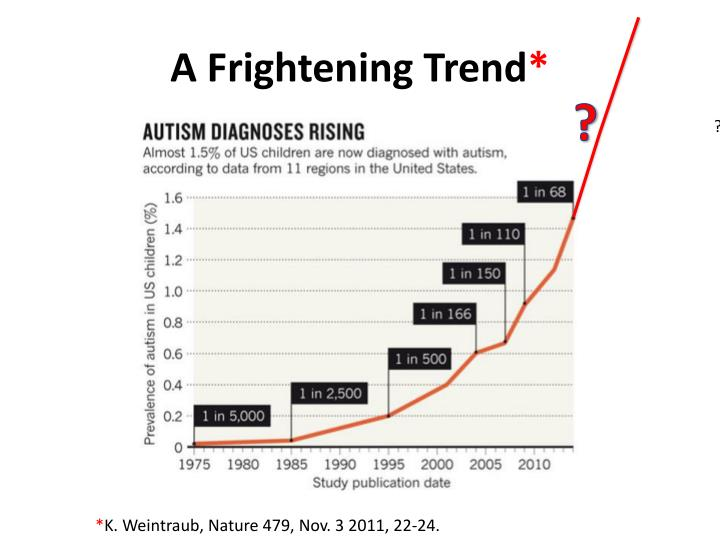 A frightening trend