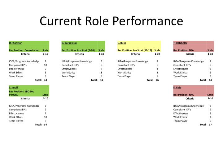 current role performance n.