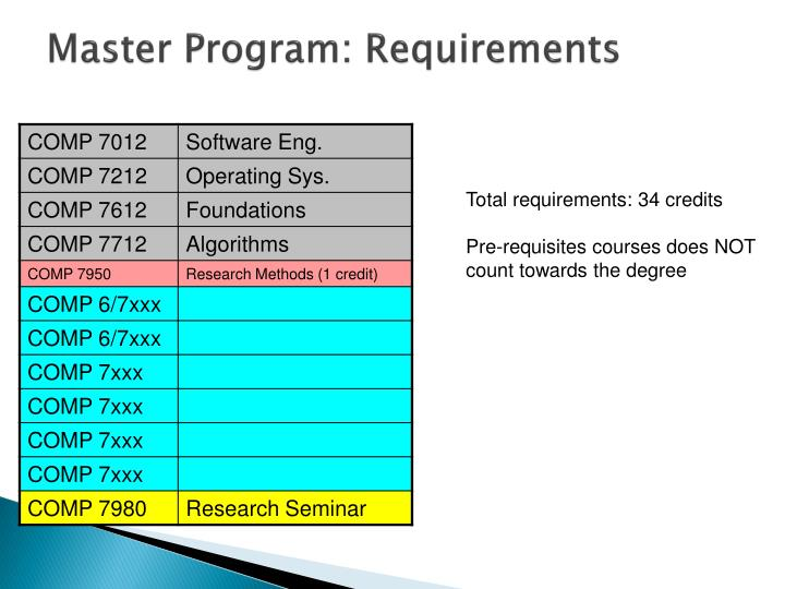 master of computer applications project guidelines If eligible, master's students can take up to two internship opportunities for three  credits each  after an application is received, the student's academic record is  reviewed to determine if the  participation in a programming project or research  project conducted outside the  evaluation and internship report guidelines.