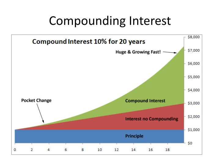 compounding interest n.