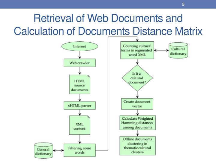 Retrieval of Web Documents and Calculation of Documents Distance Matrix