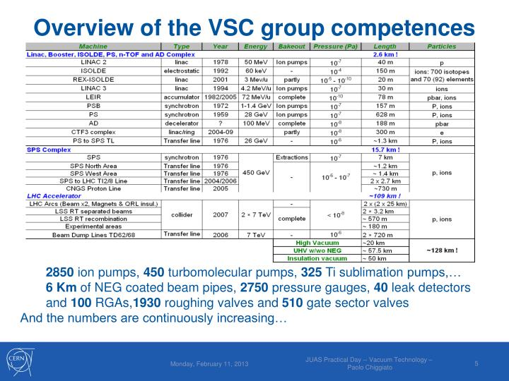 dcc322f1c9ecb5 PPT - Training in Vacuum Technology for JUAS 2013 Students ...