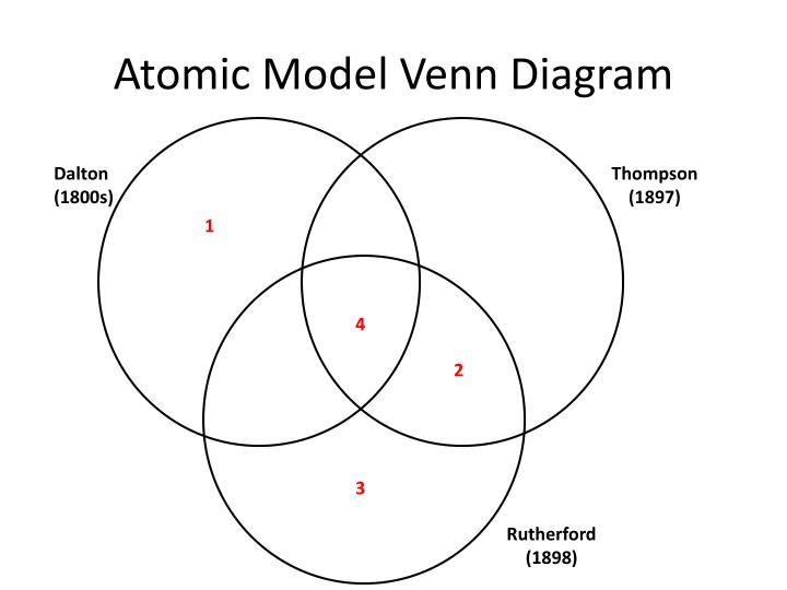 Ppt Atomic Model Activity Powerpoint Presentation Id2835546
