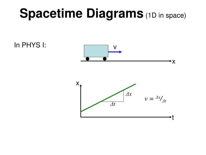 Spacetime diagrams 1d in space
