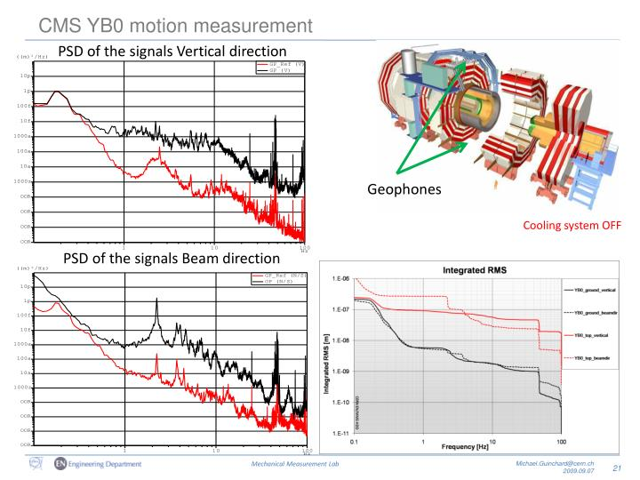 CMS YB0 motion measurement