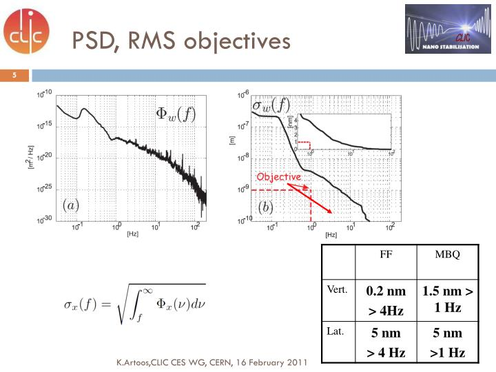 PSD, RMS objectives