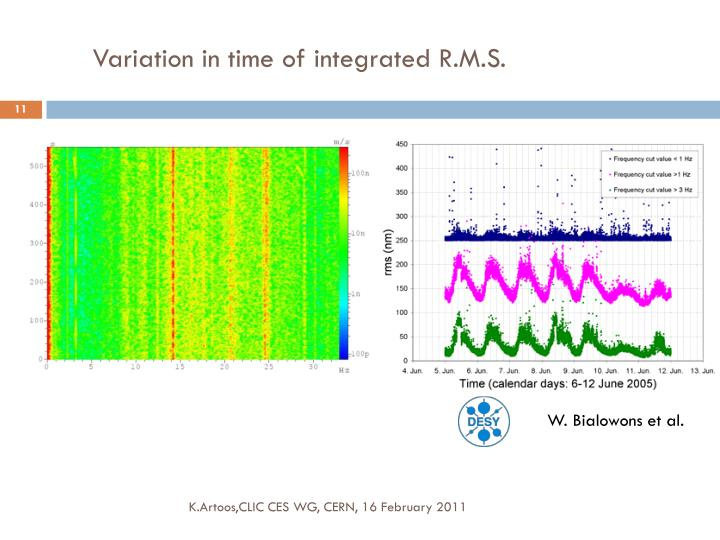 Variation in time of integrated R.M.S.