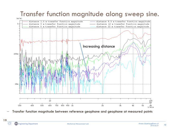 Transfer function magnitude along sweep sine.