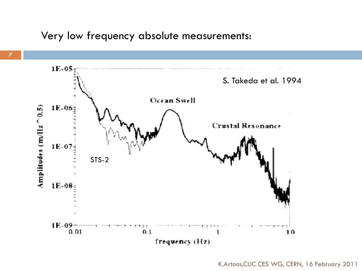 Very low frequency absolute measurements: