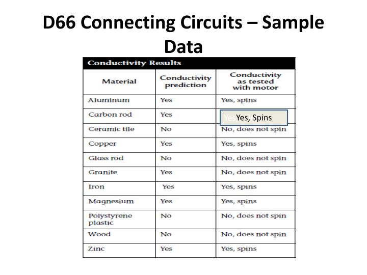 D66 Connecting Circuits – Sample Data