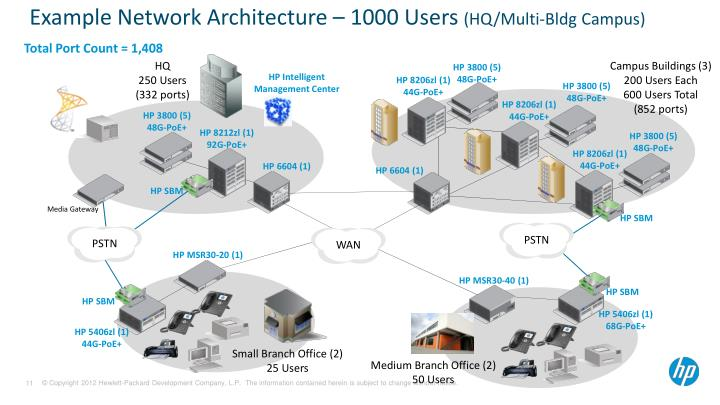 Example Network Architecture – 1000 Users