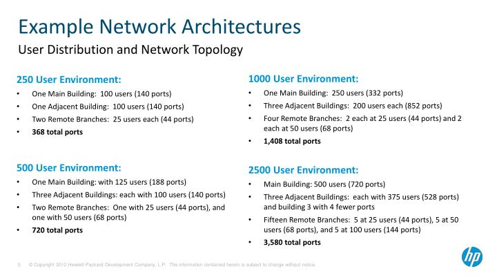 Example Network Architectures