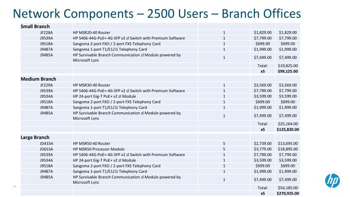 Network Components – 2500 Users – Branch Offices
