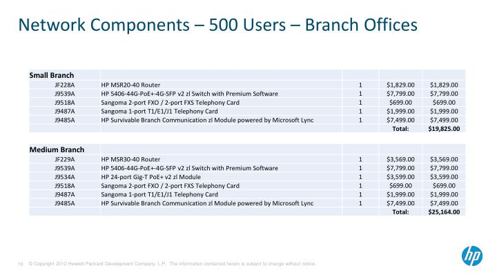 Network Components – 500 Users – Branch Offices