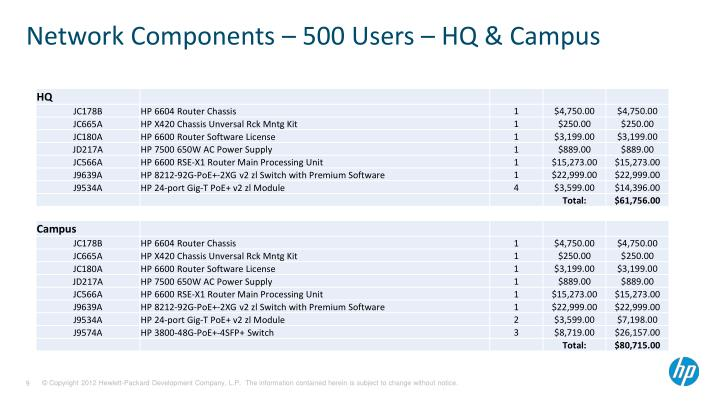Network Components – 500 Users – HQ & Campus