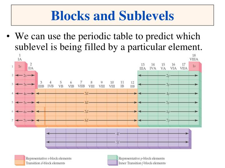 Blocks and Sublevels