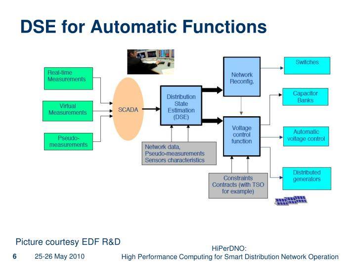 DSE for Automatic Functions