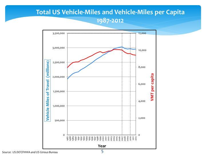 Total US Vehicle-Miles and Vehicle-Miles per Capita