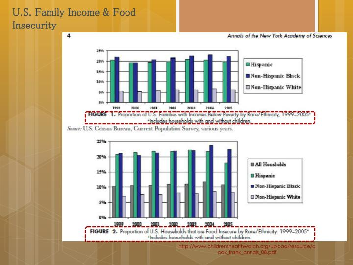 U.S. Family Income & Food Insecurity