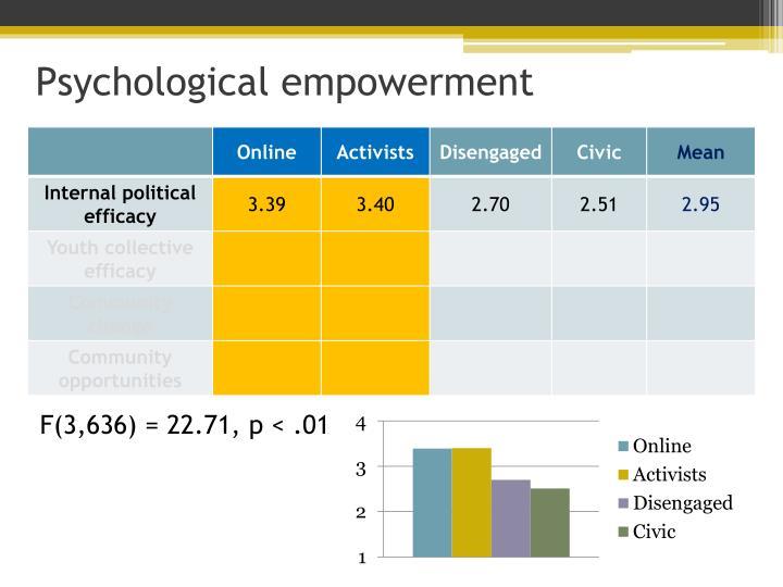 Psychological empowerment