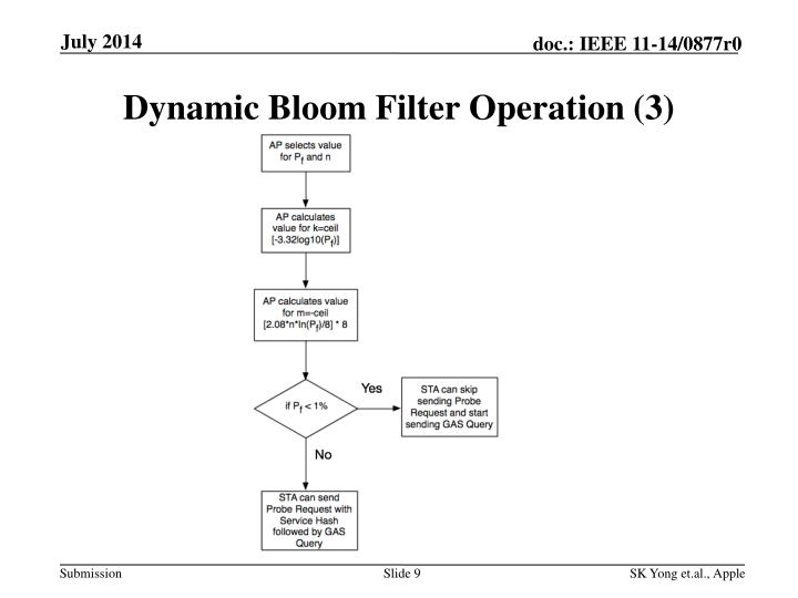 Dynamic Bloom Filter Operation