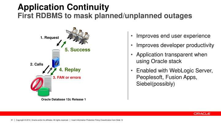 Application Continuity