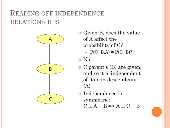 Reading off independence relationships