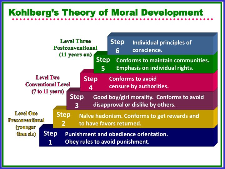 kohlberg's theory of moral development Lawrence kohlberg (1958) agreed with piaget's (1932) theory of moral  development in principle but wanted to develop his ideas further he used  piaget's.