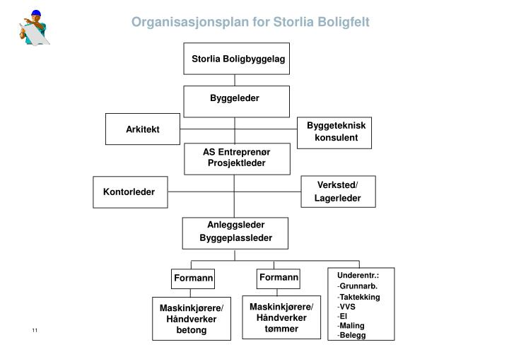 Organisasjonsplan for