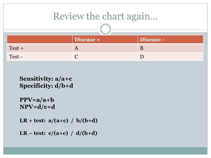 Review the chart again…