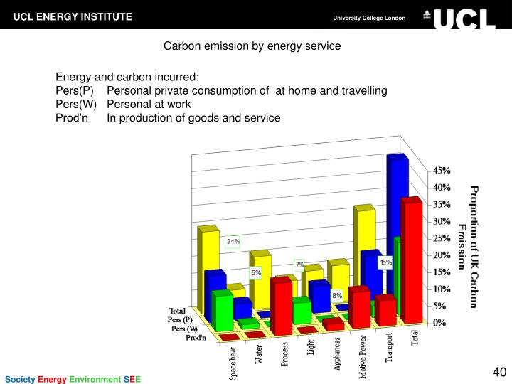 Carbon emission by energy service