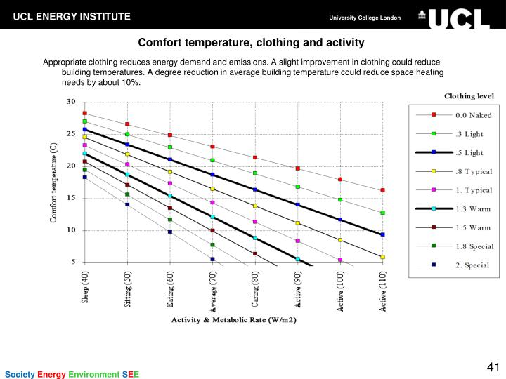 Comfort temperature, clothing and activity