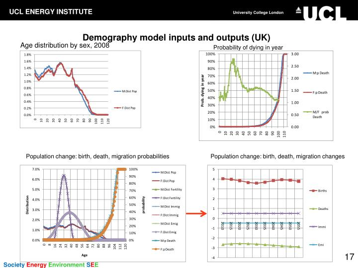 Demography model inputs and outputs (UK)