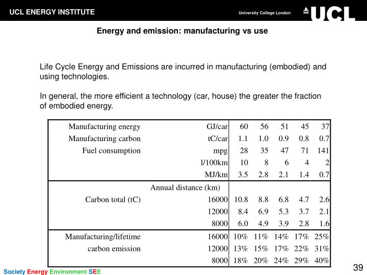 Energy and emission: manufacturing