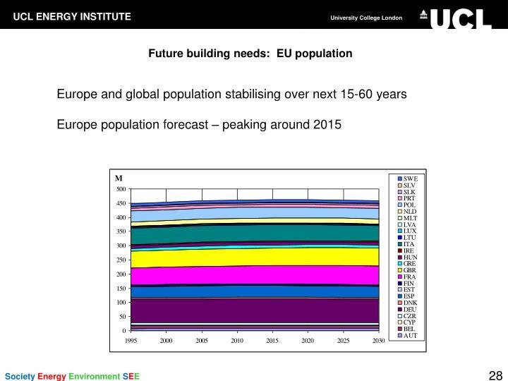 Future building needs:  EU population