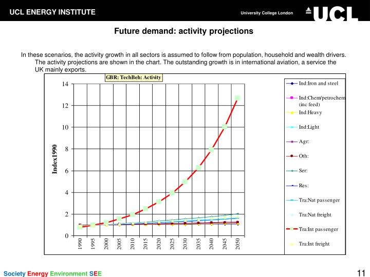 Future demand: activity projections