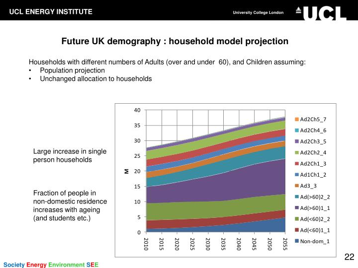 Future UK demography : household model projection