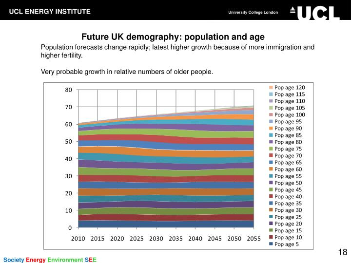 Future UK demography: population and age