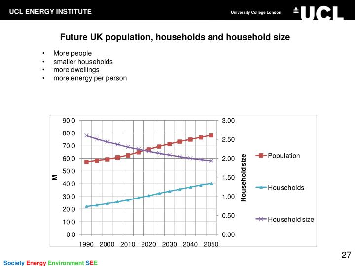 Future UK population, households and household size