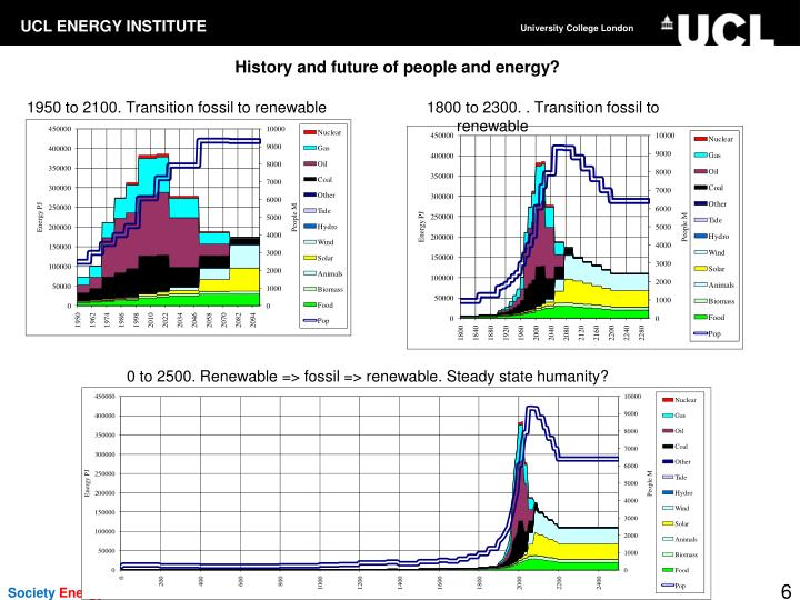 History and future of people and energy?