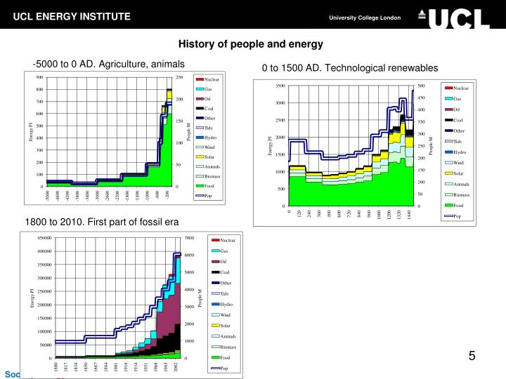 History of people and energy
